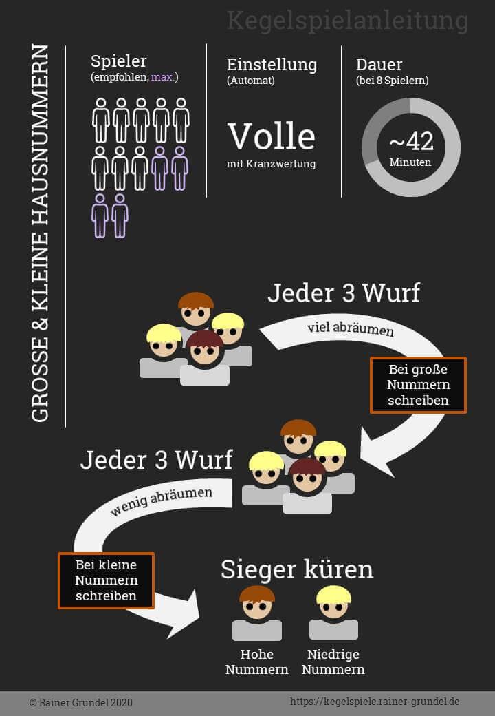 Infografik: Bildanleitung für Kegelspiel Große und Kleine Hausnummern