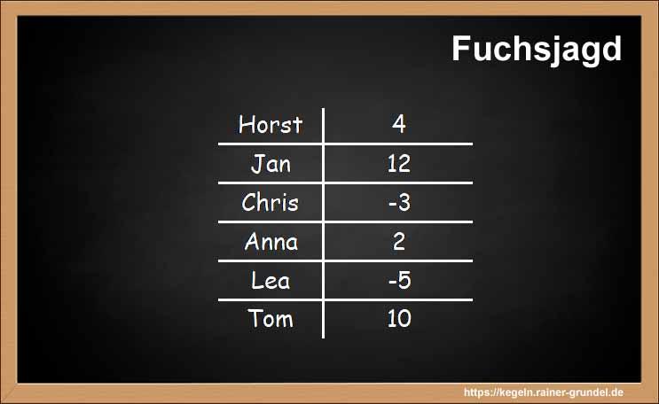 Ergebnisse des Kegelspiels Fuchsjagd