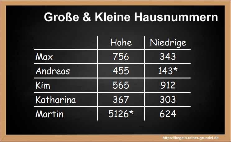 Tafelanschrieb Große und kleine Hausnummern
