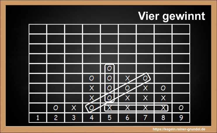 """Das Spielergebnis vom Kegelspiel """"Vier gewinnt"""""""