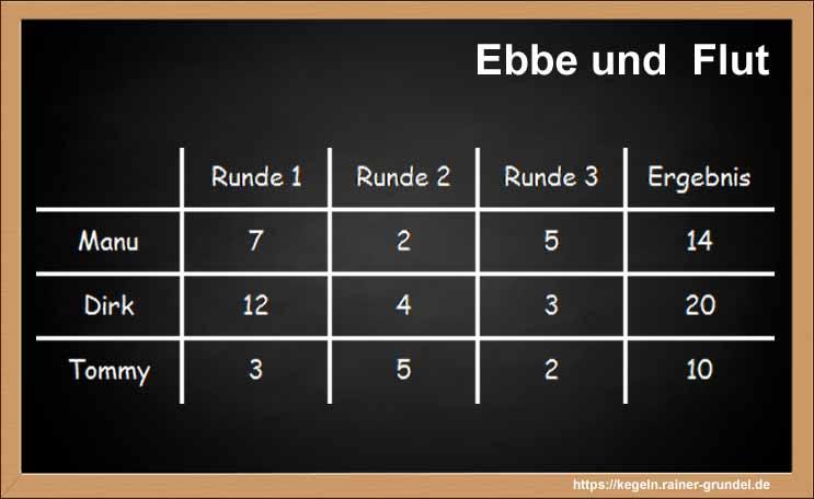 """Beispielergebnis des Kegelspiels """"Ebbe und Flut"""""""