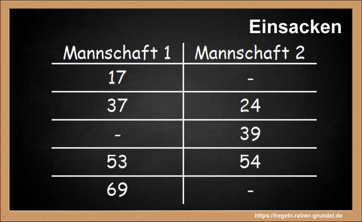 """Beispielergebnisse des Kegelspiels """"Einsacken"""""""