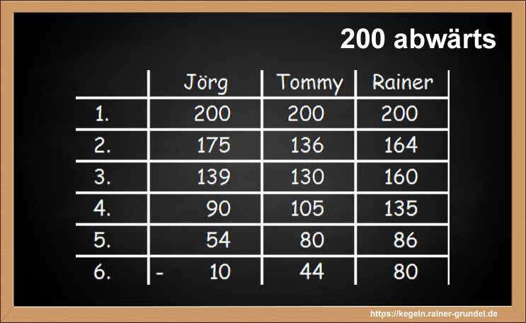 """Beispiel des Kegelspiels """"200 abwärts"""""""