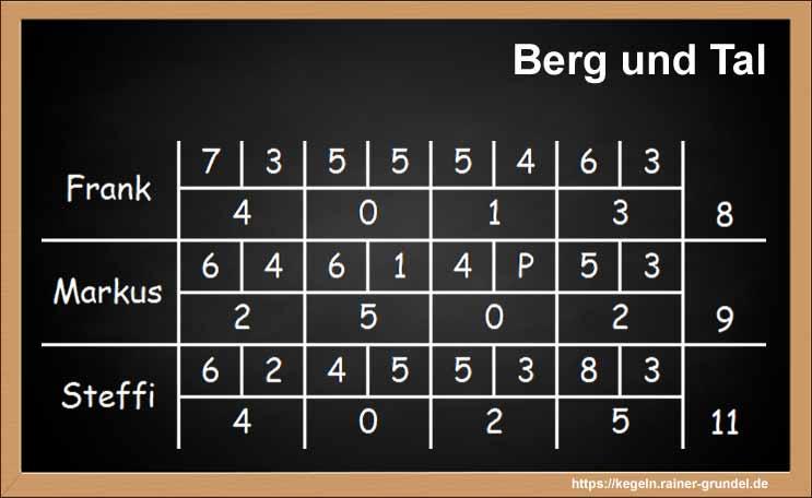 """Beispielergebnisse des Kegelspiels """"Berg und Tal"""""""