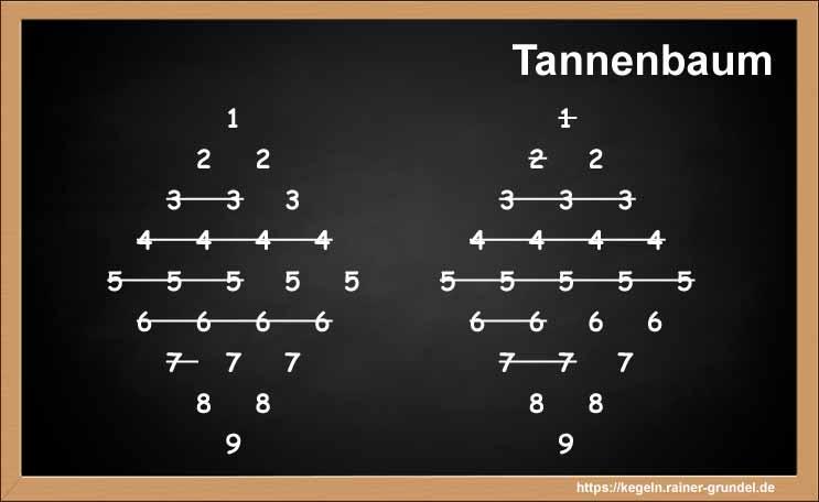 Tafelanschrieb des Kegelspiels Tannenbaum
