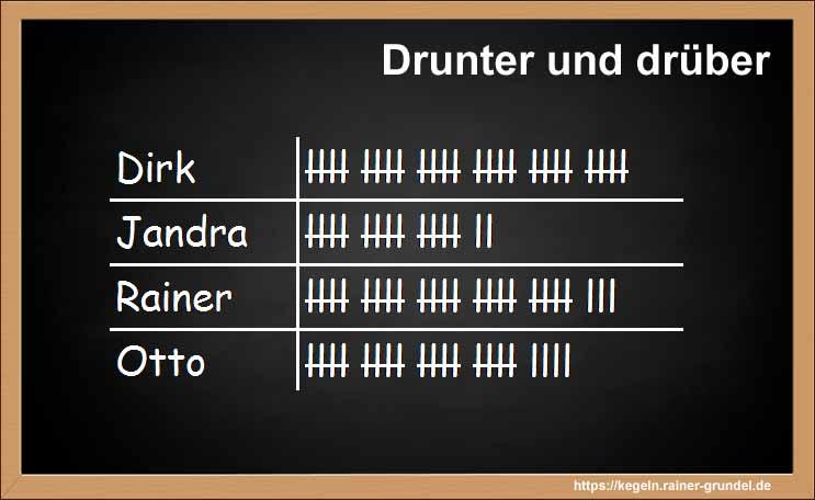 """Ergebnis des Kegelspiels """"Drunter und drüber"""""""