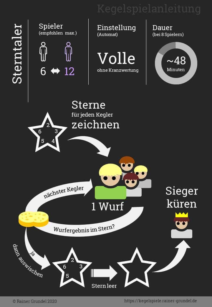 Infografik: Bildanleitung für Kegelspiel Sterntaler