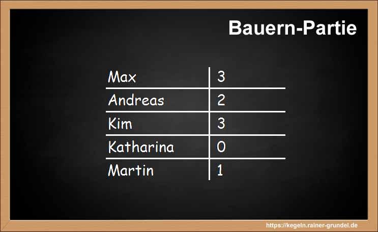 """Ergebnisse des Kegelspiels """"Bauern-Partie"""""""