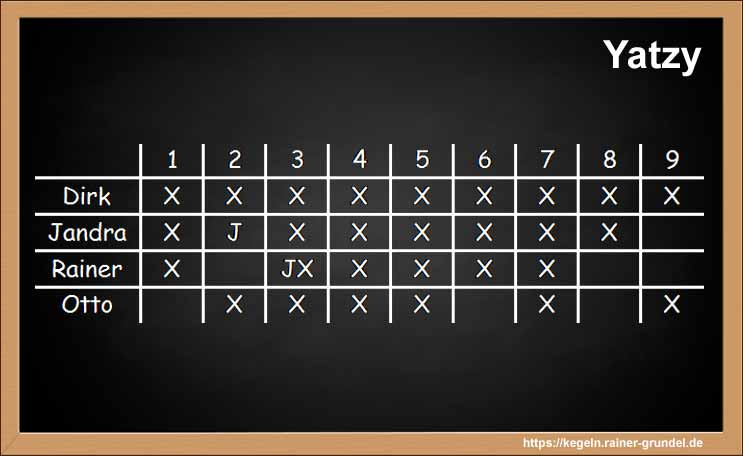 Kegelspiel Yatzy Ergebnisse