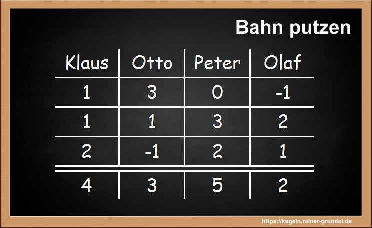 "Ergebnis des Kegelspiels ""Bahn putzen"""