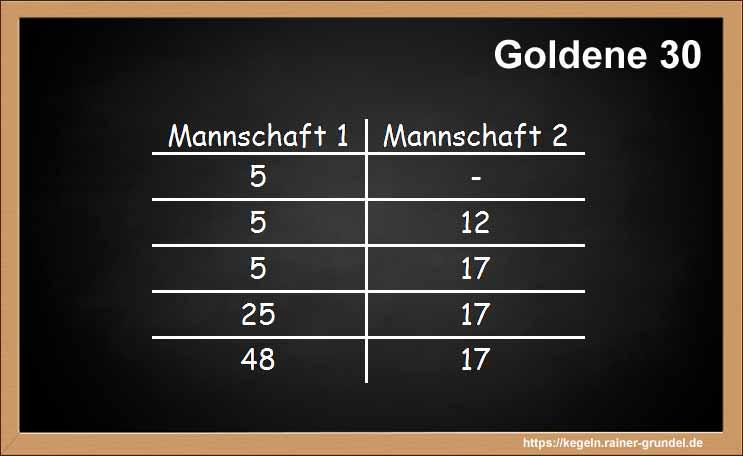 Ergebnis des Kegelspiels Goldene 30