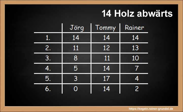 "Ergebnis des Kegelpsiels ""14 Holz abwärts"""