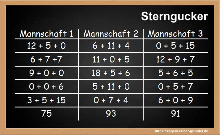 Ergebnisse Kegelspiel Sterngucker
