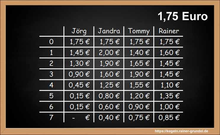 "Ergebnisse des Kegelspiels ""1,75 Euro"""