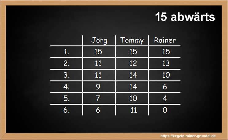 "Ergebnisse des Kegelspiels ""15 abwärts"""