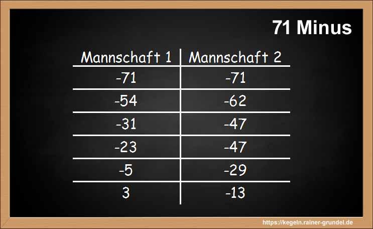 """Ergebnisse Kegelspiel """"71 Minus"""""""