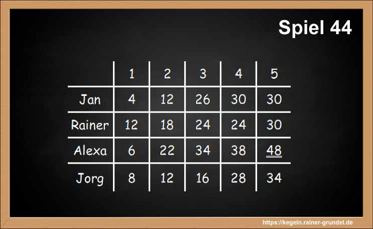 "Ergebnisse des Kegelspiels ""Spiel 44"""