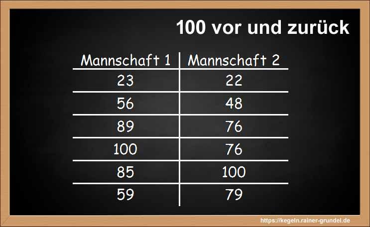 """Zwischenergebnis Kegelspiel """"100 vor und zurück"""""""