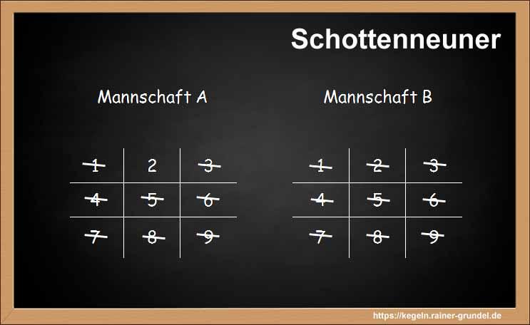 "Ergebnis des Kegelspiels ""Schottenneuner"""