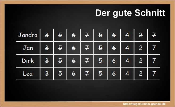 """Ergebnisse des Kegelspiels """"Der gute Schnitt"""""""