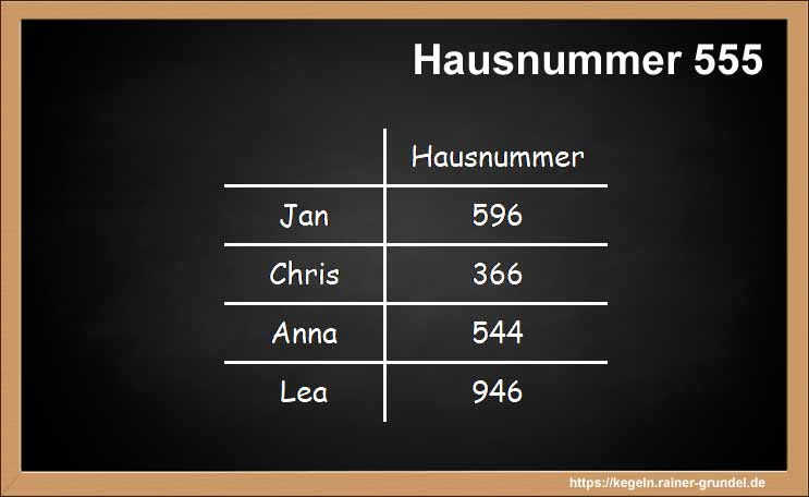 "Ergebnisse des Kegelspiels ""Hausnummer 555"""