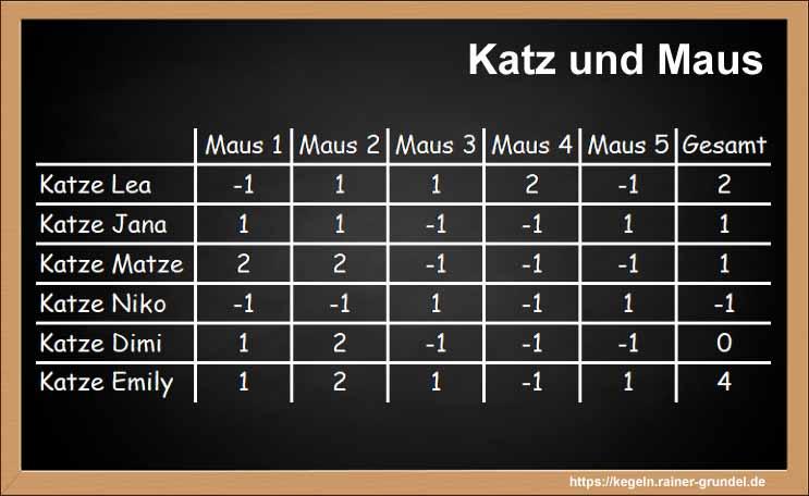 """Ergebnisse des Kegelspiels """"Katz und Maus"""""""