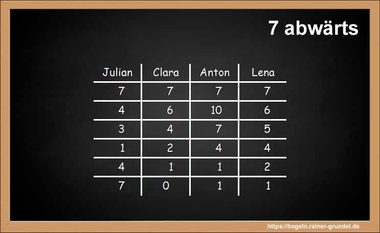 "Ergebnisse des Kegelspiels ""7 abwärts"""