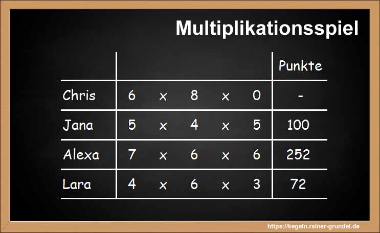"""Ergebnisse des Kegelspiels """"Multiplikationsspiel"""""""