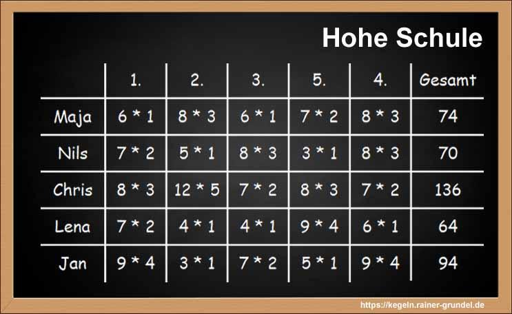 Ergebnisse des Kegelspiels Hohe Schule