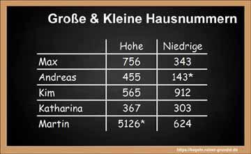 Kegelspiel Große und kleine Hausnummern