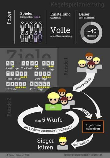 Infografik: Bildanleitung für Kegelspiel Poker
