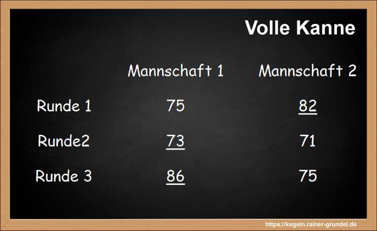"""Ergebnisse des Kegelspiels """"Volle Kanne"""""""